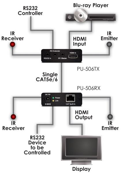HDMI extendery - schéma